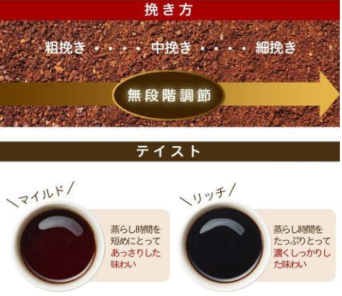 siroca全自動コーヒーメーカーSC-C121は無段階で挽くことができる