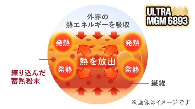 VOLCAプレミアム敷きパッドの発熱素材:ULTRA MGM 6893