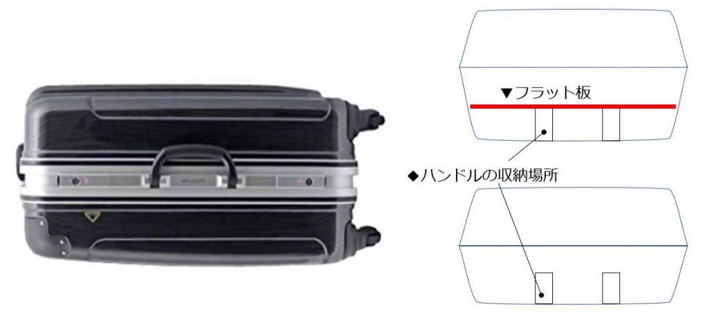 スーツケースのハンドルの収納